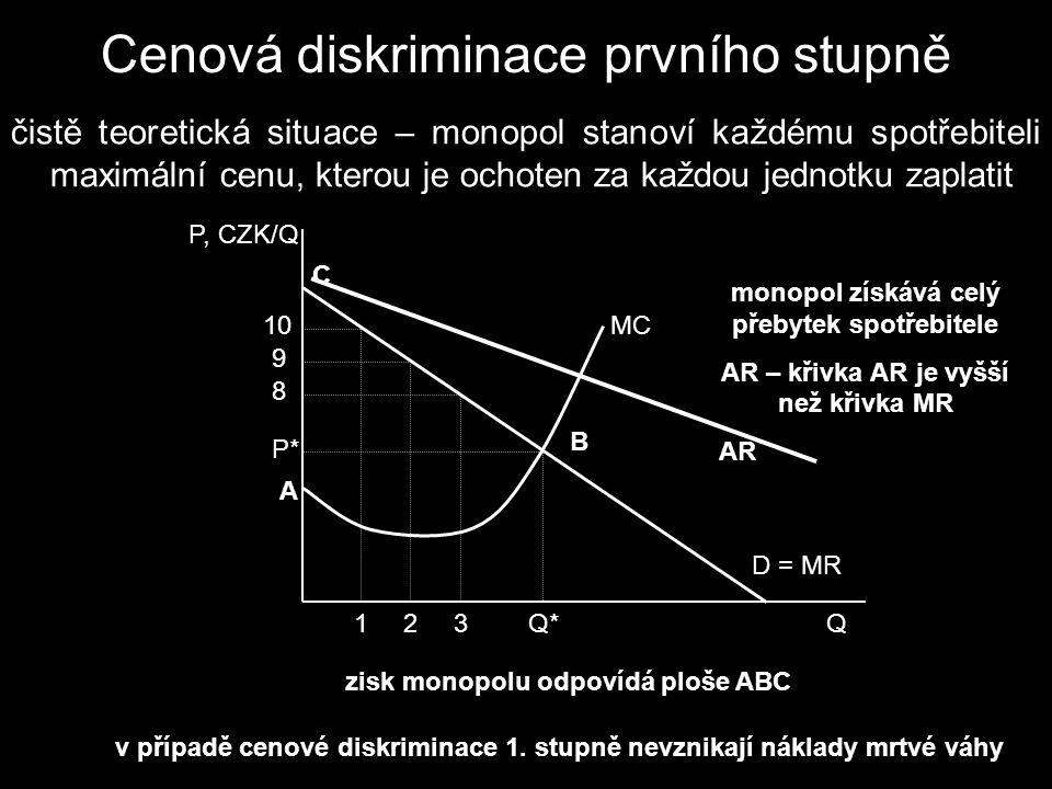 Cenová diskriminace prvního stupně čistě teoretická situace – monopol stanoví každému spotřebiteli maximální cenu, kterou je ochoten za každou jednotku zaplatit P, CZK/Q D = MR MC Q* P* Q123 10 9 8 A B C monopol získává celý přebytek spotřebitele AR – křivka AR je vyšší než křivka MR AR zisk monopolu odpovídá ploše ABC v případě cenové diskriminace 1.