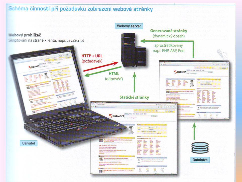 6 Adresa stránky http://www.seznam.cz Je zkratka protokolu, kterýOznačuje typ služby internetu,Doména druhé úrovně Doména první úrovně.