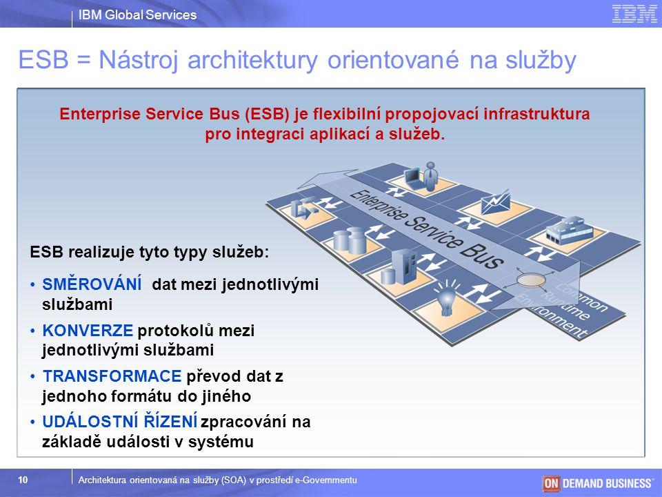IBM Global Services © 2003 IBM Corporation 11Architektura orientovaná na služby (SOA) v prostředí e-Governmentu Business Process Management (BPM) a automatizace procesů pomocí SOA Třetí fáze implementace SOA – Orchestrace služeb Aplikační Služba  Dynamická interoperabilita obchodních procesů (WSBPEL / BPEL4WS)  Konfigurace pomocí politik (WS-Policy, WS-RM Policy, WS-SecurityPolicy)  Modelování a simulace procesů  Automatizace a optimalizace  Implementace a provozování – jednotný datový model (Enhanced Service Data Objects) – jednotné rozhraní (Common Invocation Model, Service Components, SCA) – na implementaci nezávislý způsob spouštění služeb (Service Choreography)  Sledování a správa