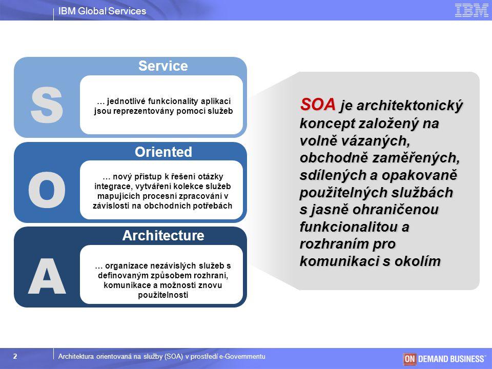 IBM Global Services © 2003 IBM Corporation 3Architektura orientovaná na služby (SOA) v prostředí e-Governmentu Trendy vývoje architektury IT Architektury orientované na služby používající otevřené standardy výrazně mění směr dalšího vývoje IT … 1980 …… 1990 …… 2000 …BudoucnostSoučasnost Strukturované programování (sub-rutiny, procedury, funkce) Objektově orientované programování (třídy) Technologie distribuovaných objektů (CORBA, DCOM, MOM) Webové služby, procesně orientované služby (WSDL, SOAP, WSBPEL, ESB) Monolitická architektura Klient-Server architektura Komponentově orientovaná architektura Architektura orientovaná na služby Dynamická rekonfigurace architektury