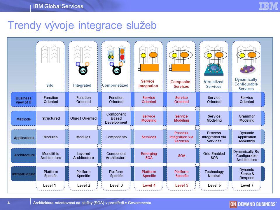 IBM Global Services © 2003 IBM Corporation 5Architektura orientovaná na služby (SOA) v prostředí e-Governmentu  Aplikace nejsou dostupné mimo rámec organizace  Duplicitní funkcionalita  Platformová závislost  Proprietární řešení  Neexistence procesních standardů  Integrace aplikací není flexibilní s ohledem na potřeby  Infrastruktura nereflektuje obchodní strategii s ohledem na budoucnost  Vysoké provozní náklady Jaké jsou bariéry efektivního fungování organizace ?