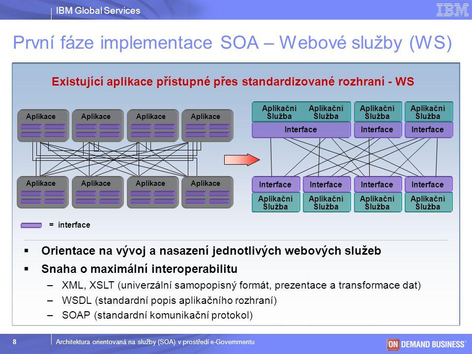 IBM Global Services © 2003 IBM Corporation 9Architektura orientovaná na služby (SOA) v prostředí e-Governmentu Enterprise Service Bus (ESB) = implementační prostředí SOA v kontextu podnikové integrace Druhá fáze implementace SOA – Integrace služeb  Systematické nasazování webových služeb na úrovni podniku  Další úrovně interoperability (UDDI, WS-S, WS-A, WS-RM, WS-*) –Katalog služeb (viditelnost, korelace, asociace / znovu použitelnost) –Správa životního cyklu (schvalovací procesy, notifikace) –Bezpečnost a spolehlivost, standardní QoS Interface Aplikační Služba Interface Aplikační Služba Interface Aplikační Služba Interface Aplikační Služba Interface Aplikační Služba Interface Aplikační Služba Interface Aplikační Služba
