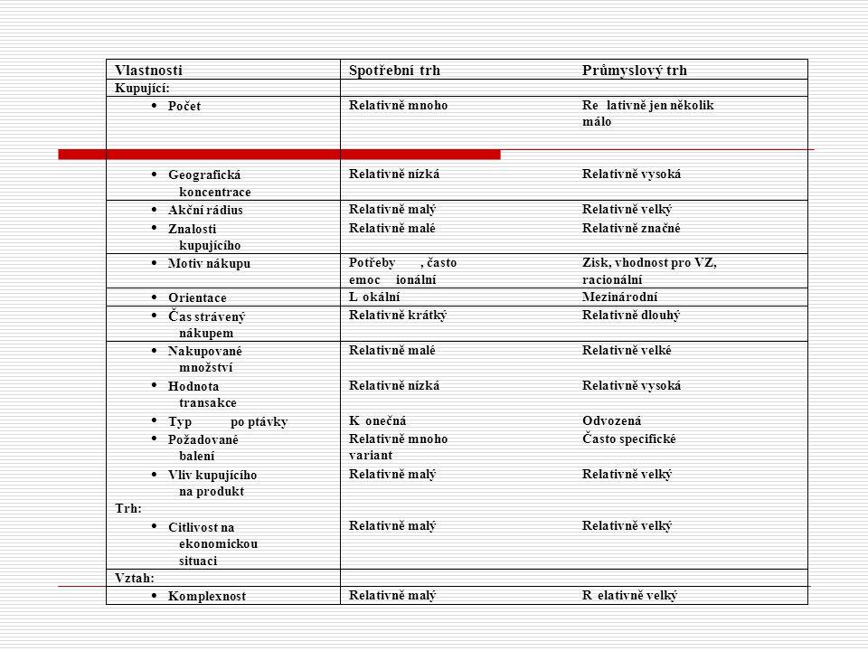 Veřejnost (stakeholders) = zájmové a vlivové skupiny Příklad – výrobce léčiv
