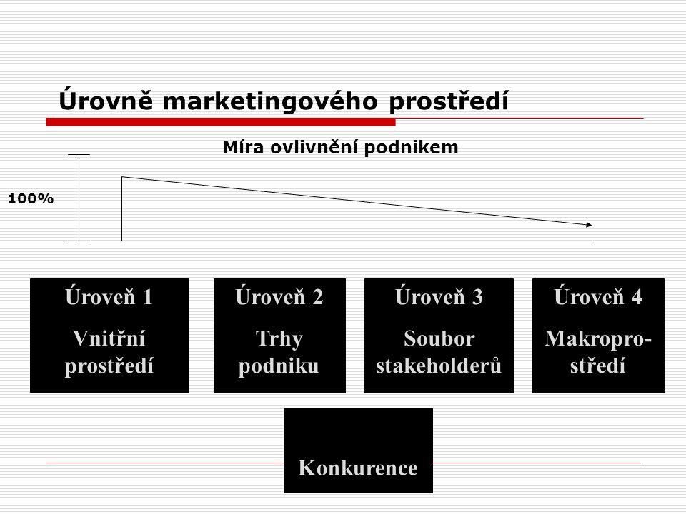 Vnitřní marketingové prostředí kvalitní výkon marketingových činností koordinace a úzké pracovní vztahy s V&V, prodejem,...