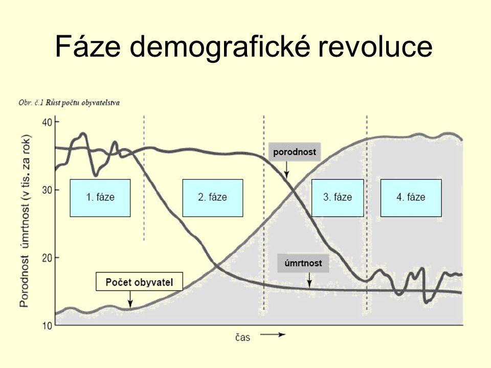 Graf vývoje počtu obyvatel Graf zobrazuje 3.