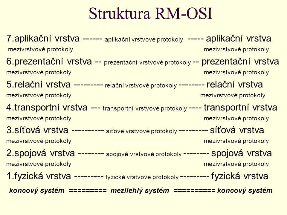 Mezilehlá zařízení Dle struktury vyplývá, že model přenosu informace datovou sítí probíhá mezi dvěma koncovými systémy, tedy levou a pravou částí.