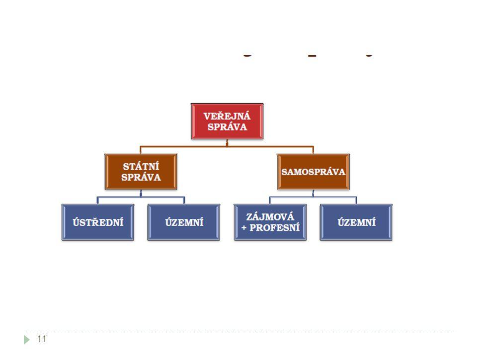 Veřejná správa v ČR  Unitární stát  Ústřední úroveň VS  Dekoncentráty  Samospráva – územní samospráva, vícestupňová územní samospráva  Přenesená působnost  Smíšený model (obce a kraje) 12
