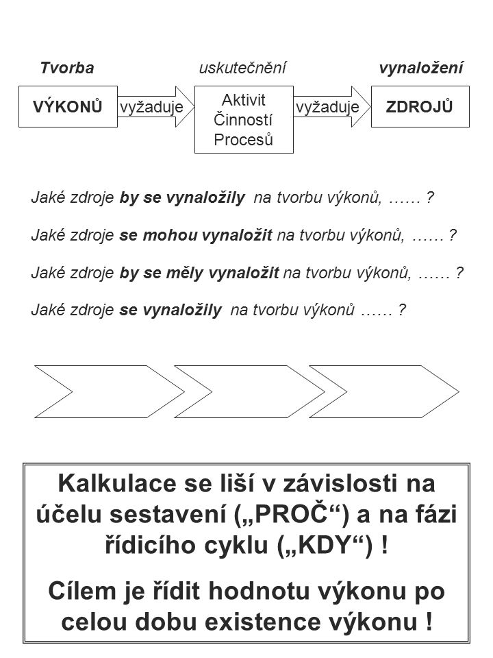Prvky kalkulačního systému podle vztahu k fázím řídicího procesu KALKULACE NÁKLADŮ