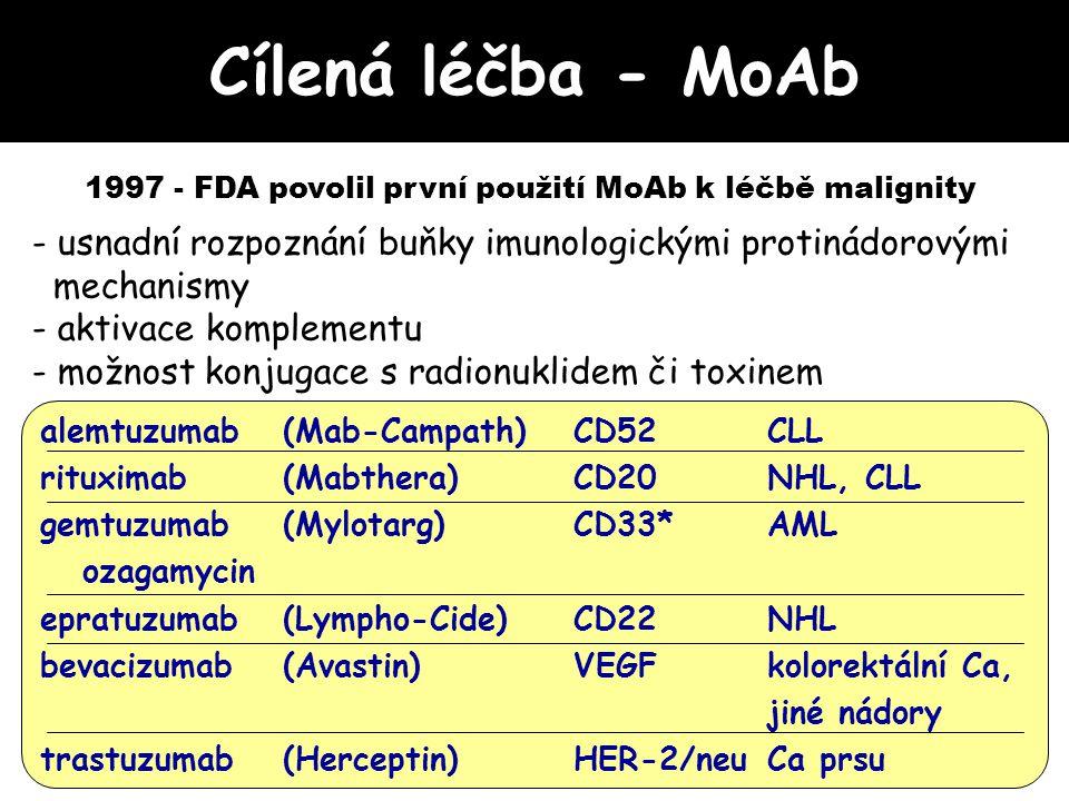 9 22 der(9) ABL/BCR der(22) Ph+ BCR/ABL BCRABL 100% CML 3-5% dětských ALL ~30% dospělých ALL BCR/ABL: -konstitutivní aktivace ABL -aktivace řady proteinů buněčného cyklu -ztráta diferenciace -utlumení apoptosy -inhibice DNA oprav Cílená léčba [t(9;22)(q34;q11)] ABL: ABL: tyrosinkinasa 9 t(9;22) 22