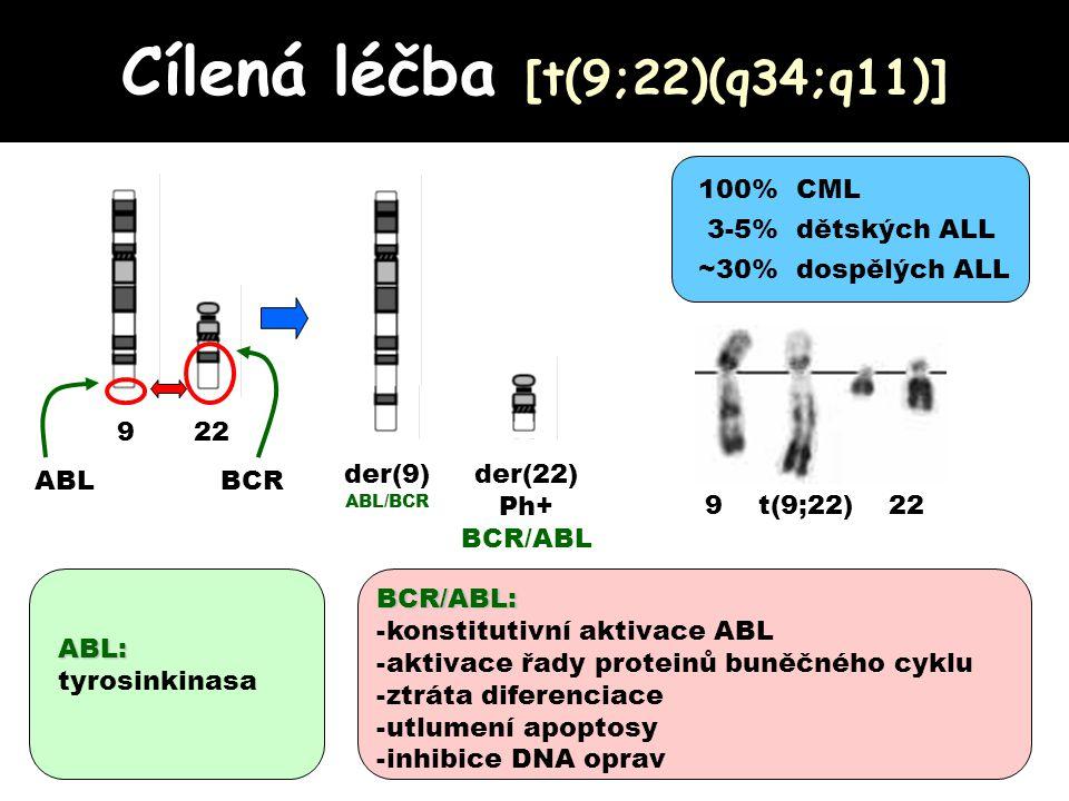 BCR/ABL P P P ATP SUBSTRÁT Y Y BCR/ABL IM Imatinib mesylát (Glivec, Gleevec) P Y SUBSTRÁT EFEKTOR Y SUBSTRÁT