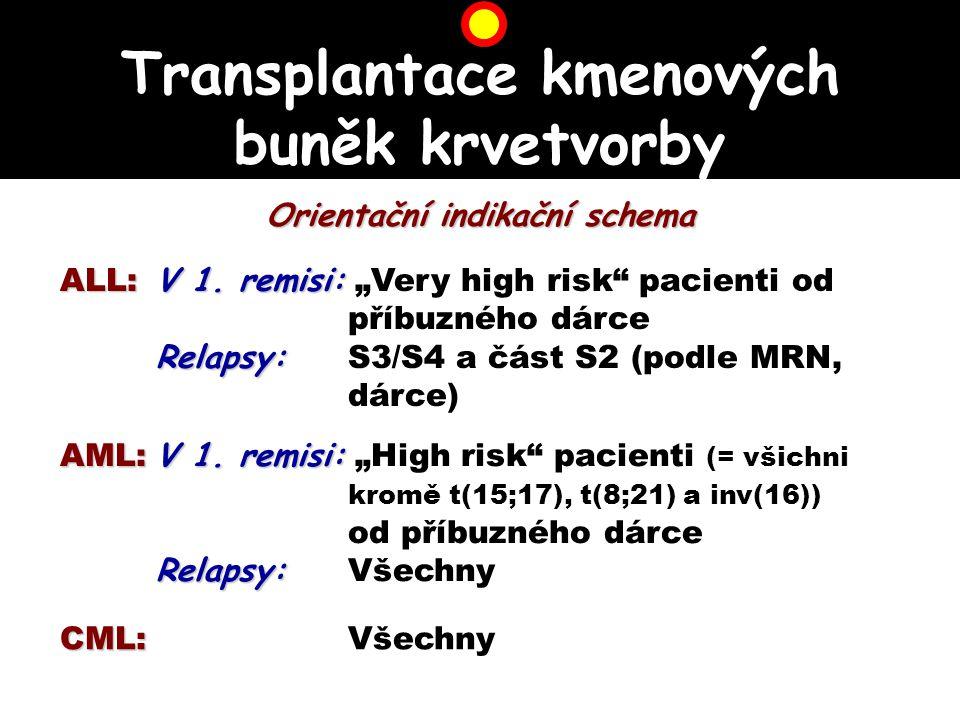 Rozdělení cytostatik Antimetabolity Antimetabolity (Metotrexát, Cytosin arabinosid, 6-merkaptopurin, 6-thioguanin) Alkylační látky Alkylační látky (Cyklofosfamid, Ifosfamid, Busulfan) Antibiotika Antibiotika (Doxorubicin, Daunorubicin, Idarubicin; Mitoxantron) Rostlinné alkaloidy Rostlinné alkaloidy Vinca alkaloidy (Vinkristin, Vinblastin, Vindesin) Podofylotoxinové alkaloidy (Etoposid) Různé Různé (L-asparaginasa)
