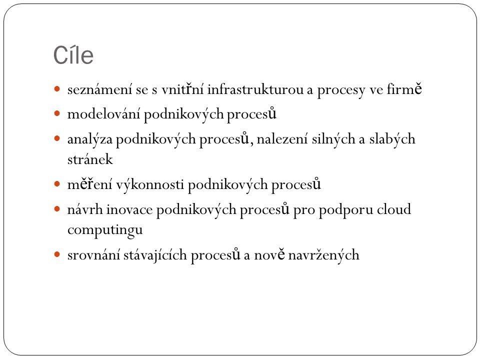 Výstupy Konkrétním výstupem práce bude prototyp informa č ního systému nasazeného ve vybrané firm ě s podporou technologie cloud computing.