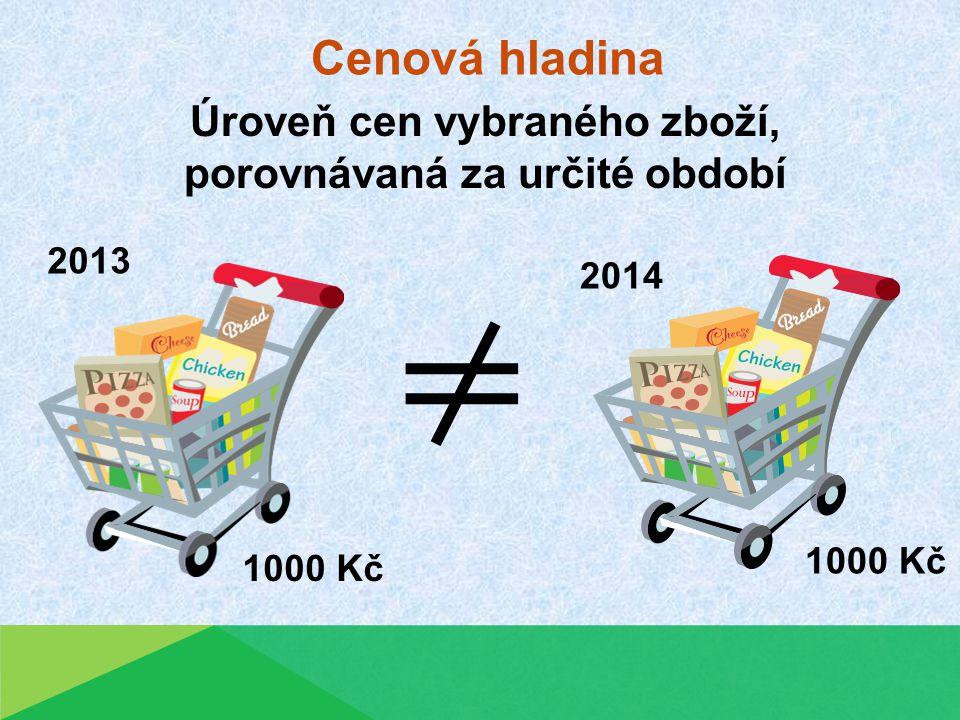 Druhy inflace 1.mírná běžná inflace, v jednotkách procent 2.