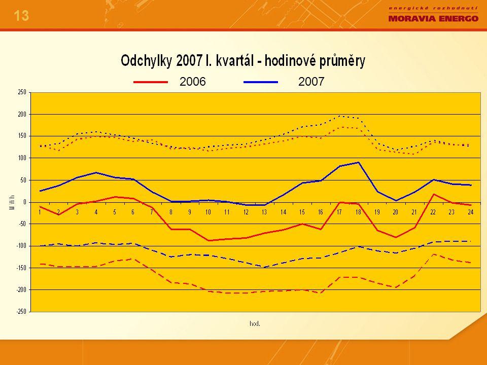Zúčtovací cena odchylky - 2006 14 2000,- Kč/MW h