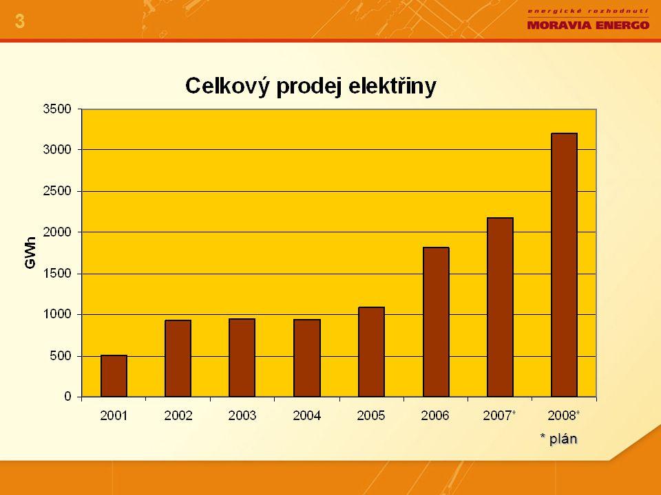 Cena odchylky 4 V roce 2002  závislá na ceně na OKO,  přenesení nákladů na spotovém trhu do ceny odchylky.