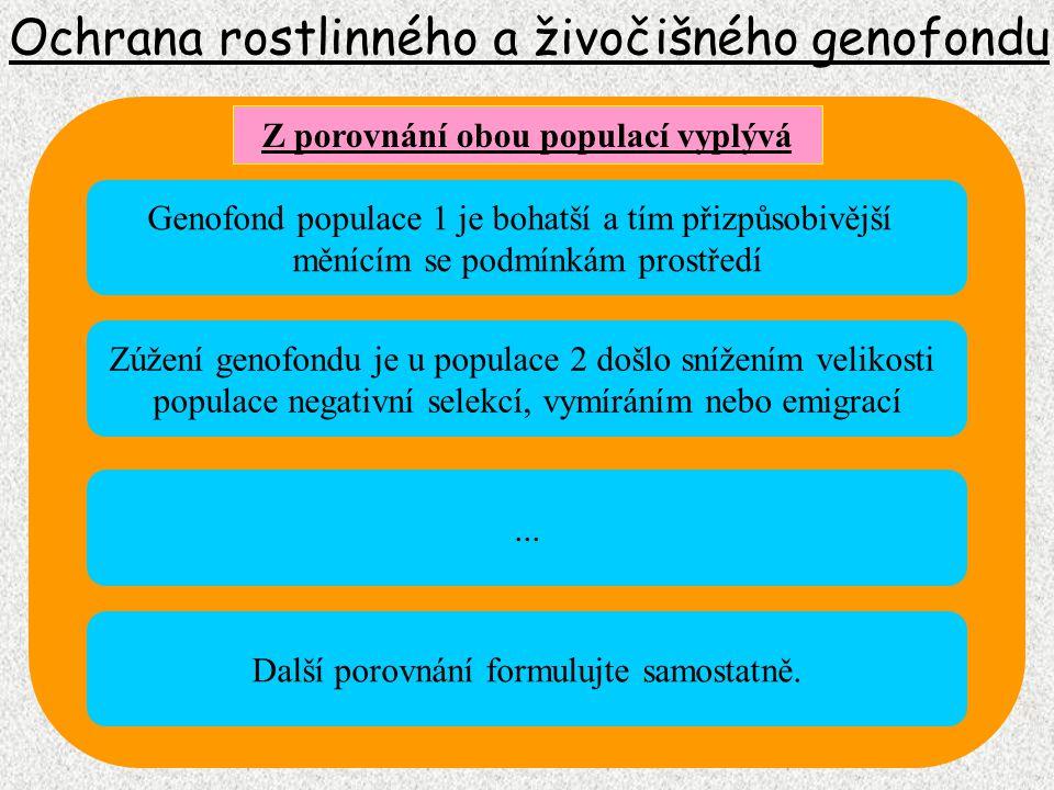 Veškerý soubor genetického materiálu buňky, konkrétního člověka jako biologické jednotky (veškerá genetická informace lidských buněk) Ochrana rostlinného a živočišného genofondu Lidský genom Genom prokaryont Veškerý soubor genetického materiálu viru, buňky, jedince nebo druhu prokaryontního organizmu Genetická informace mitochondrií (geny pro tvorbu mitochondriálních proteinů) L.