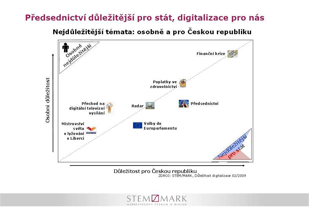 Digitalizaci vítáme