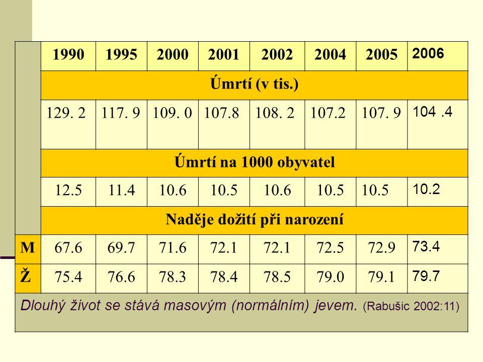 """1990199520002002200320042005 2006 Živě narození (abs.) 130564 96 09790 91092 78693 68597 664102211 105 831 Živě narození na 1000 obyvatel 12.69.38.89.19.29.610.0 10.3 """" Nízká porodnost produkuje populační stárnutí Změny struktury populace ← porodnost, úmrtnost, migrace"""