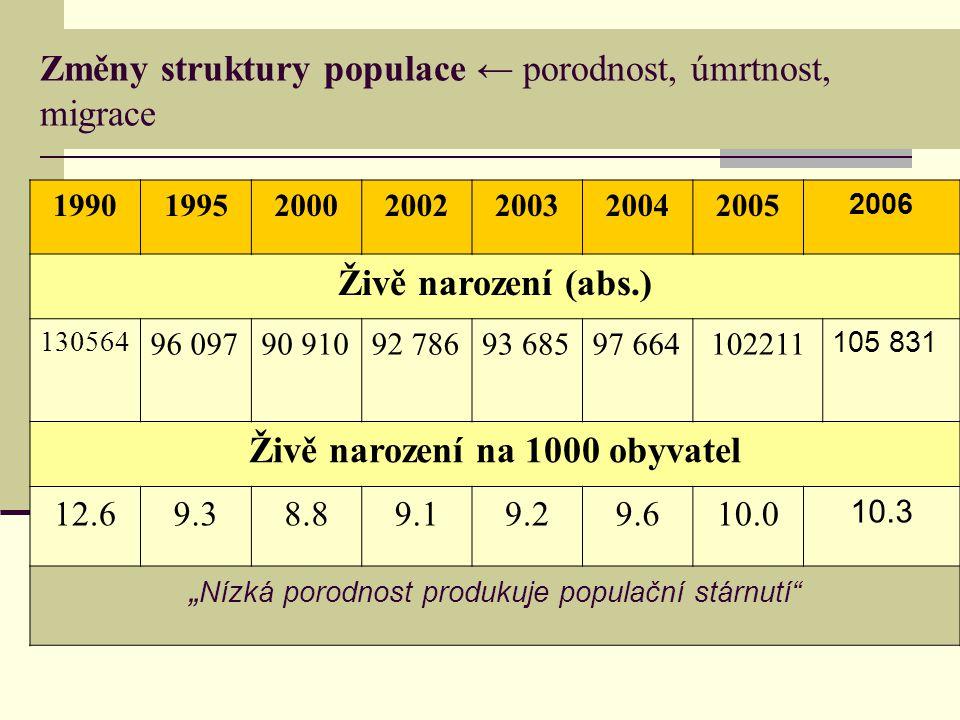 Věková struktura populace (ČR) Indikátor 199020002005 2006 Podíl (%) 0-14 21.216.214.6 14.4 15-64 66.369.971.1 71.2 65+ 12.613.914.2 14.4
