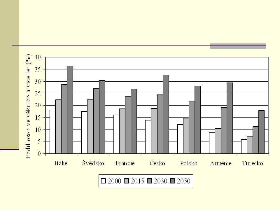 Věková struktura české populace (2010 – 2020 – 2050) Males/Females