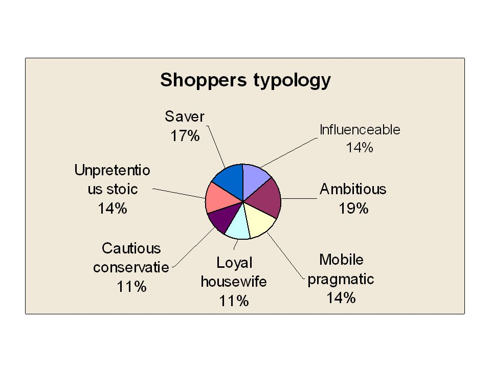  Unpretentious stoic  Loyal housewife  Mobile pragmatic  Cautious Conservatie  Saver  Ambitious  Influenceable  60  80  100  120  140  50  60  70  80  90  100  110  120  130 Prefer smaller stores Prefer hypermarkets Buy necessary thing only Buy avoidable things as well Shopping behaviour