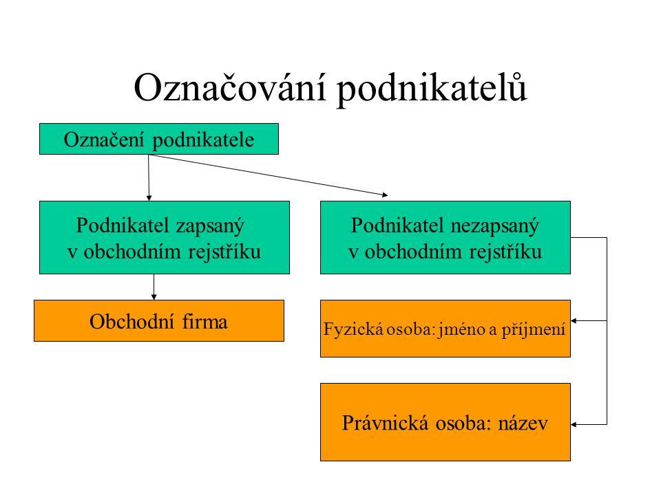 Části firmy Petr Cihlář, stolař a truhlář Lumos, spol. s r. o. dodatekfiremní kmen