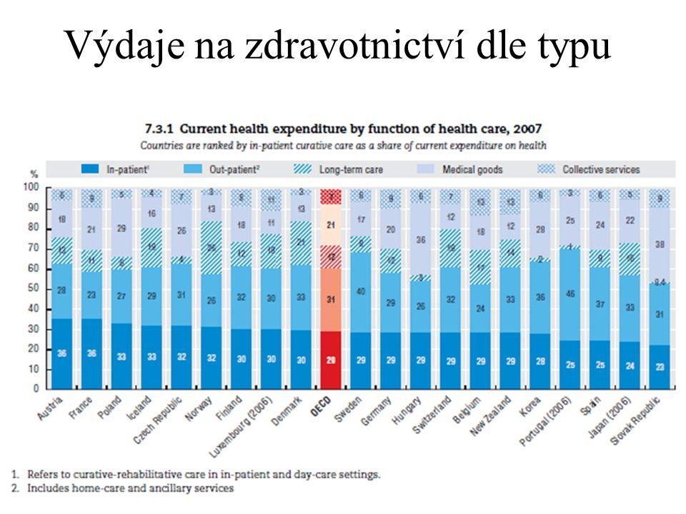 21 Vztah oč. délky života, HDP a výdajů na zdravotnictví