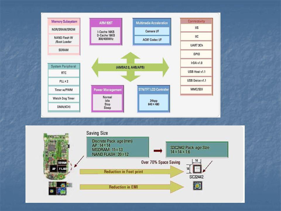 Samsung S3C6400 Jádro ARM1176JZF-S s podporou Javy Jádro ARM1176JZF-S s podporou Javy 32-bit RISC architektura 32-bit RISC architektura 533/667 MHz 533/667 MHz 64/32-bit vnitřní sběrnice 64/32-bit vnitřní sběrnice Integrovaný multiformátový kodek (MFC) Integrovaný multiformátový kodek (MFC) kódování a dekódování MPEG4/H.263/H.264 a VC1 (dekód.) kódování a dekódování MPEG4/H.263/H.264 a VC1 (dekód.) podpora real-time videokonferencí podpora real-time videokonferencí podpora TV (PAL i NTSC) podpora TV (PAL i NTSC) Optimalizovaný systém práce s pamětí Optimalizovaný systém práce s pamětí Duální porty pro externí paměť Duální porty pro externí paměť DRAM port – podpora DDR, mobile DDR, SDRAM a mobile SDRAM DRAM port – podpora DDR, mobile DDR, SDRAM a mobile SDRAM port pro Flash/ROM/DRAM port pro Flash/ROM/DRAM