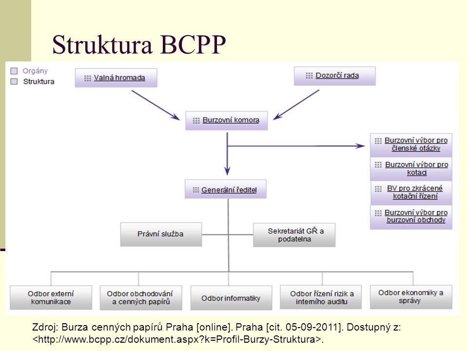 Burzovní trhy BCPP Zdroj: Burza cenných papírů Praha [online].
