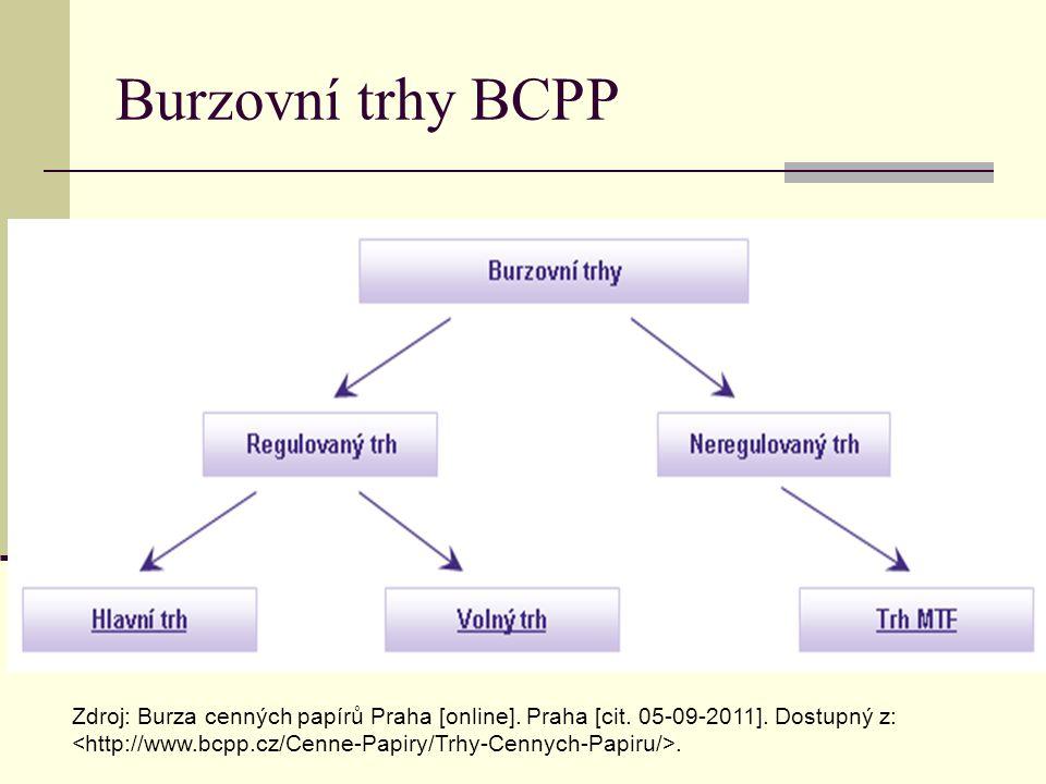 Indexy BCPP INDEX PX - Ukazatel vývoje kurzů ………………..