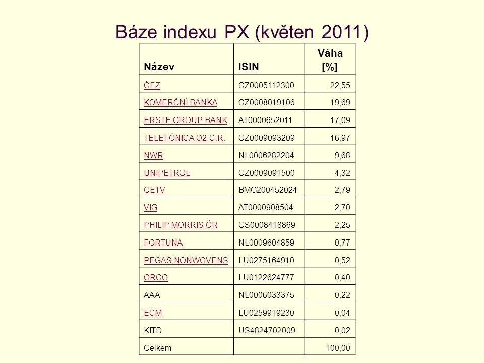 Vývoj indexu PX (PX 50) Zdroj: Burza cenných papírů Praha [online].
