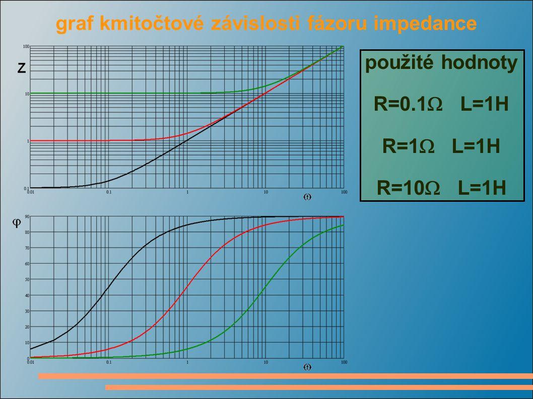 graf kmitočtové závislosti fázoru impedance použité hodnoty R=1  L=0.1H R=1  L=1H R=1  L=10H