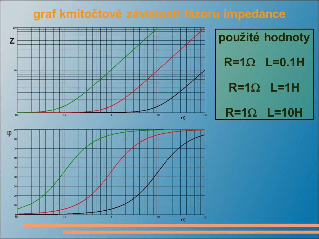 fázorový diagram sériové kombinace R a L použité hodnoty R=10  L=1H budicí proud I=0.1A kmitočet  =1rad/s  =10rad/s  =50rad/s  =100rad/s