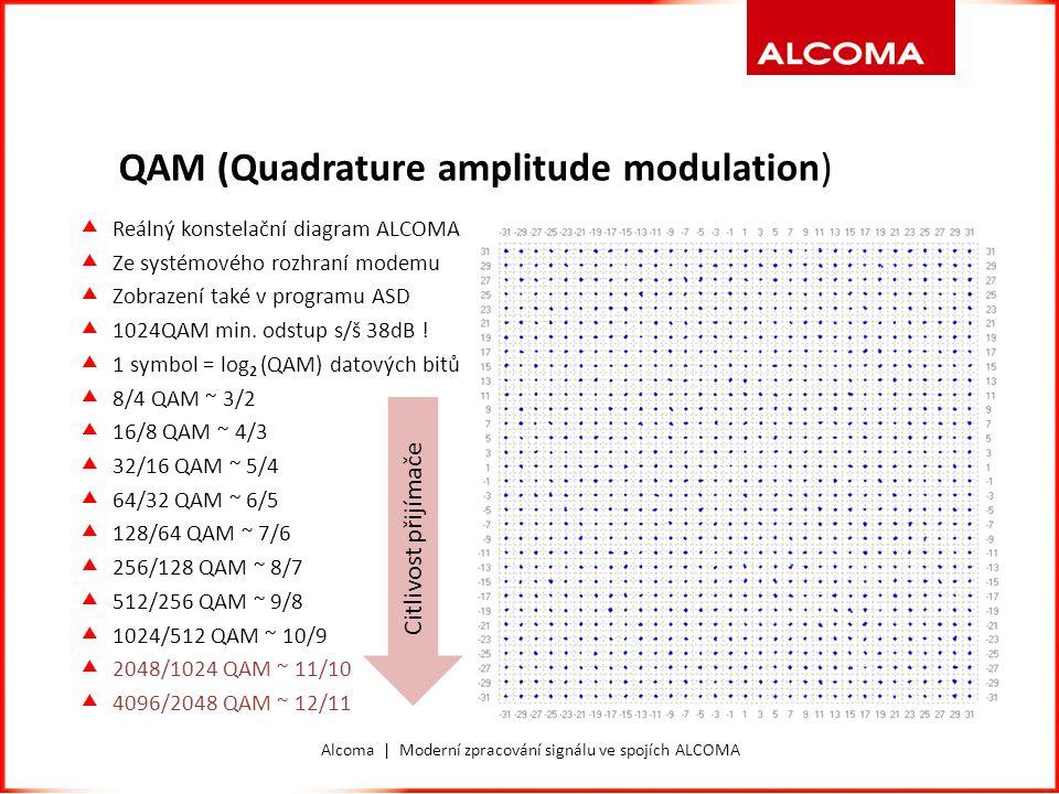 Alcoma | Moderní zpracování signálu ve spojích ALCOMA QAM (Quadrature amplitude modulation)  Příklad reálné trajektorie signálu 16QAM  Signál symboly pouze prochází, nezdržuje se.