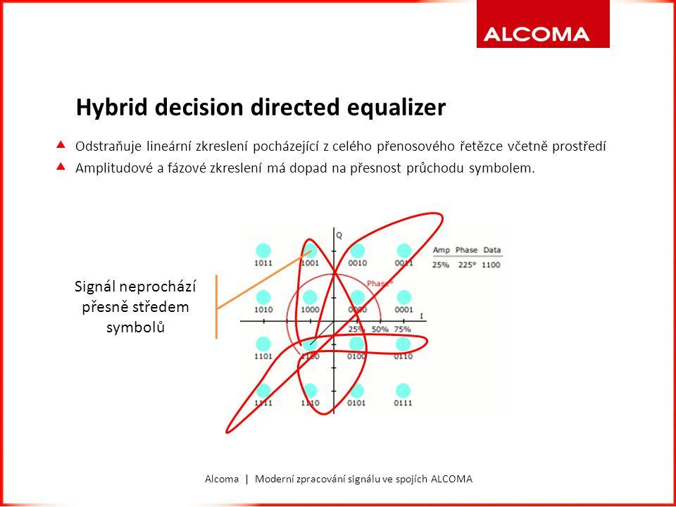 Alcoma | Moderní zpracování signálu ve spojích ALCOMA Hybrid decision directed equalizer Signál zkorigován tak aby opět procházel symboly  Zlepšuje citlivost přijímače  Umožnuje provoz až 1024QAM  Pro pojítka typu point to point není vícecestné šíření typický problém přesto  Je vícecestné šíření signálu částečně potlačováno