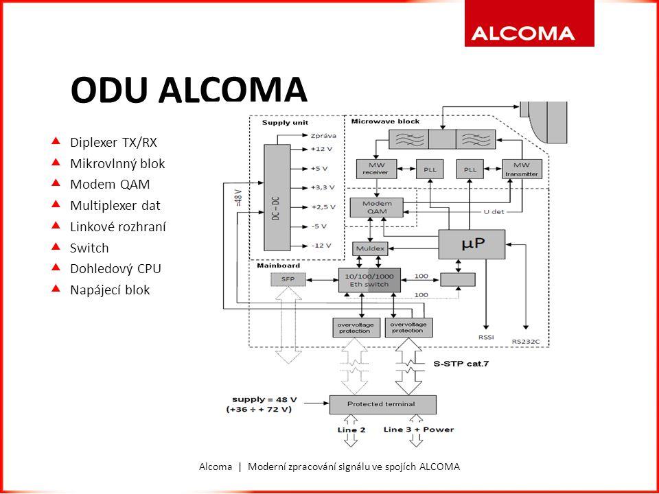 MODEM QAM  Data --> Mezifrekvenční spektrum --> Mikrovlnné spektrum  Plné digitální zpracování signálu v obvodu FPGA  Připojení pomocí AD a DA převodníků k analogovým a mikrovlnným obvodům  Modulace signálu 4QAM – 1024QAM  Šířka spektra signálu QAM kterou modem dokáže zpracovat 3.5 – 112MHz  Kvalitativně modem není částí našich pojítek, která limituje jejich celkové vlastnosti  Co číhá na matematicky přesný signál QAM v reálném analogovém světě.