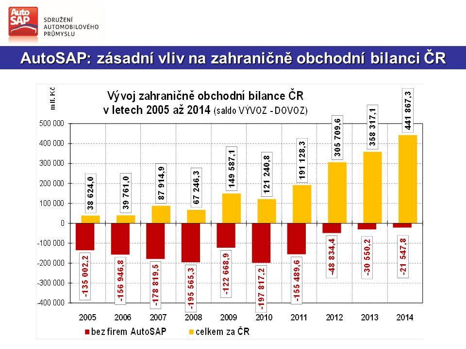 Rok 2014 byl pro český automobilový průmysl: rokem růstu výroby vozidel  Rekordní finanční výsledky  Historicky nejvyšší výroba vozidel  Dynamický růst i u dodavatelů  Rostl počet zaměstnanců i jejich mzdy  AutoSAP oslavil 25 let a restartoval své priority