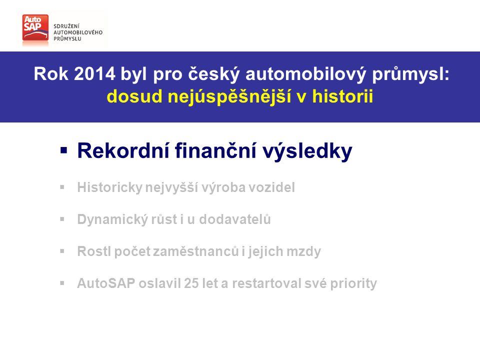 Tržby a export firem Auto SAP rekordně rostly + 14,92 % Tržby