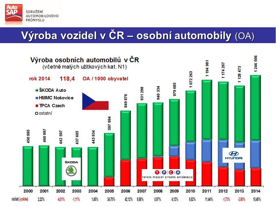 Výroba vozidel v SR – osobní automobily (OA)