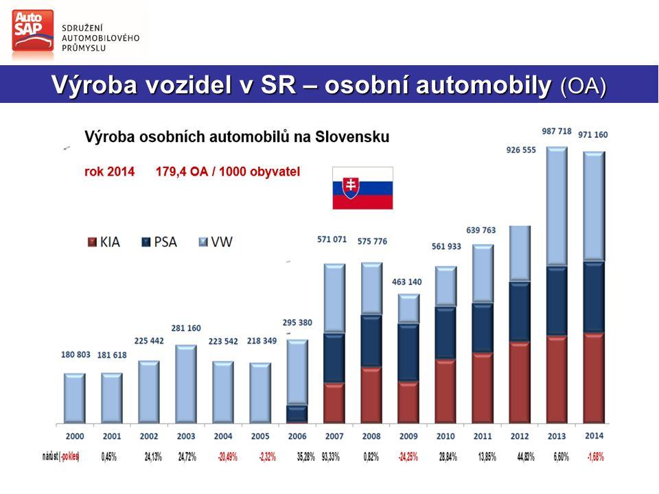 + 5,47 % Užitková N2 a N3 Výroba vozidel v letňanské AVII byla ukončena v roce 2013.