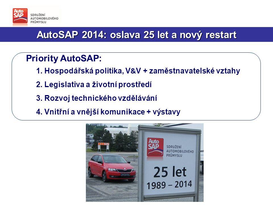 AutoSAP vstupuje do Průmyslu 4.0: o úspěchu budou rozhodovat lidské zdroje a technické vzdělání -  AutoSAP dlouhodobě podporuje technické vzdělávání  Technické vzdělávání podporujeme na všech úrovních  Rok 2014 přinesl další výzvu: nástup 4.