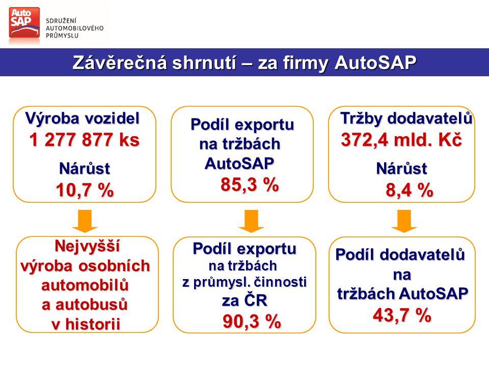 """Závěrečné shrnutí za celý obor """"automotive ČR"""