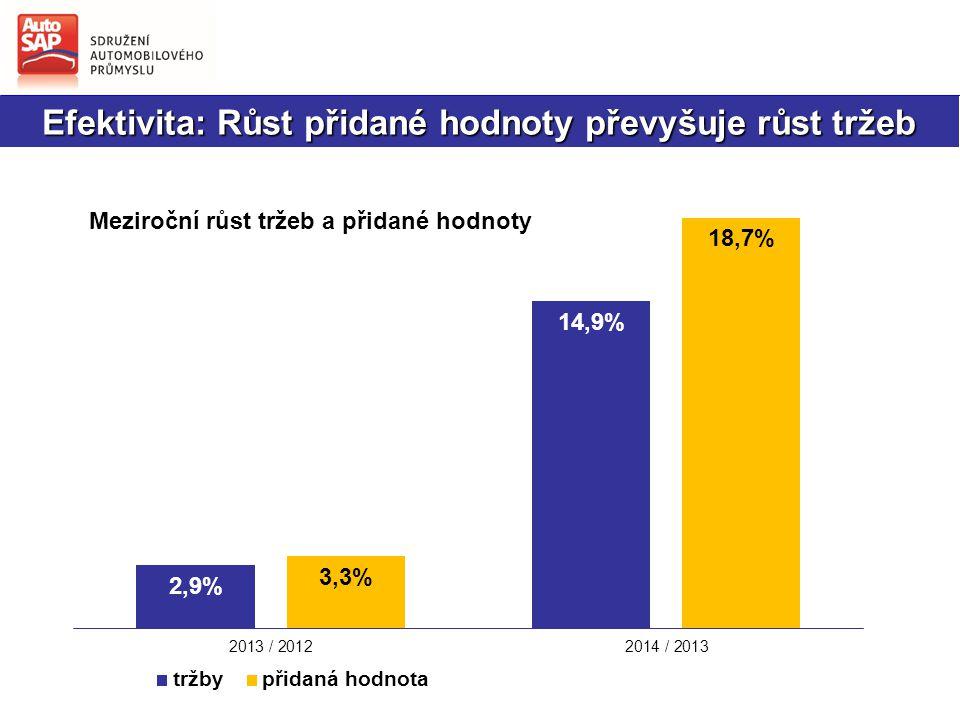 Růst průmyslové výroby v ČR a firem AutoSAP + 14,92 %+ 8,45 %