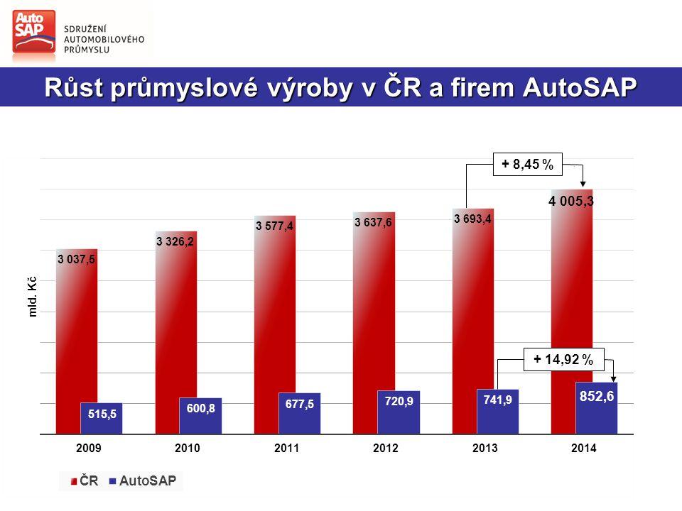 Růst exportu ČR a firem AutoSAP + 13,93 %+ 15,22 %