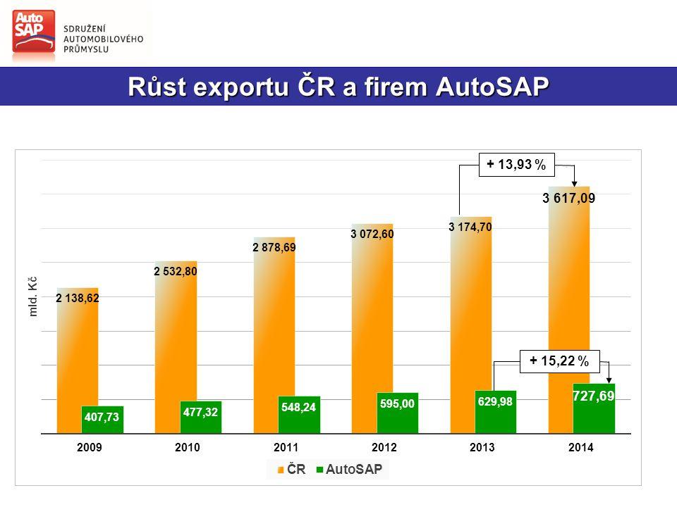 Podíl AutoSAP na průmyslové výrobě i exportu ČR se zvýšil Průmyslová výroba Export
