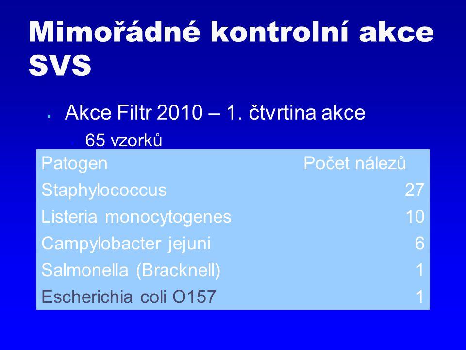  Akce MLSY  252 vzorků Mimořádné kontrolní akce SVS ParametrPočet nálezů Staphylococcus více než 5009 Staphylococcus nález138 CPM více než 300 00036 Psychrotrofní více než 50 00040 Bod tuhnutí mléka > -0,520 °C9
