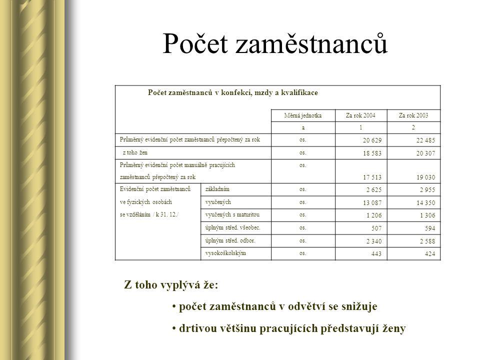 Roční výkaz oděvního průmyslu za rok 2004 Údaje o produkci oděvů a kožené konfekce Měrná jednotkaZa sledovaný rokZa minulý rok a12 Produkce oděvů celkem tis.