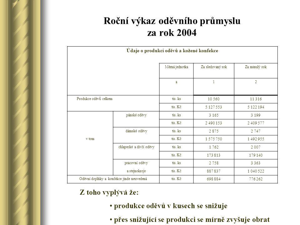 Tržby za rok 2004 Údaje o prodeji výrobků a práci ve mzdě Měrná jednotka Za rok 2004Za rok 2003 a12 Tržby za vlastní výrobky a práci pro ČRtis.