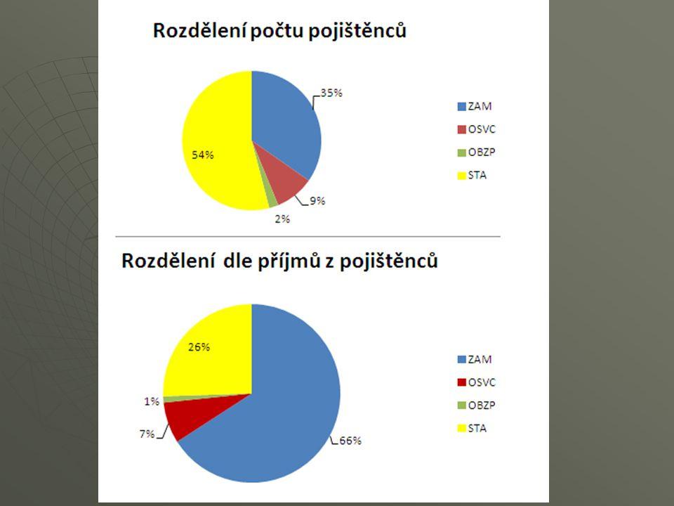 OSVČ – sociální zabezpečení 2015 zákon č.