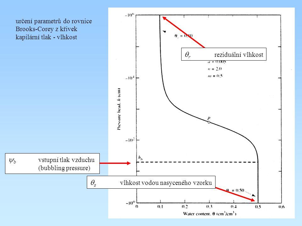 určení parametru do rovnice Brooks-Corey vynesení hodnot změřeného kapilárního tlaku P c jako podíl P c /  (specifická hmotnost vody) proti efektivnímu nasycení v bilogaritmickém měřítku se křivky promítnou jako přímky sklon těchto přímek odpovídá parametru